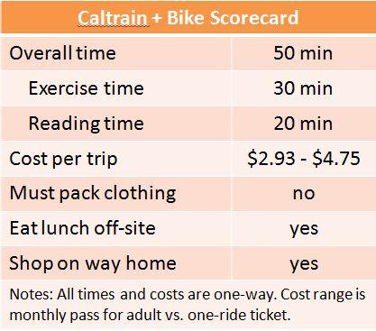 Caltrain + bike